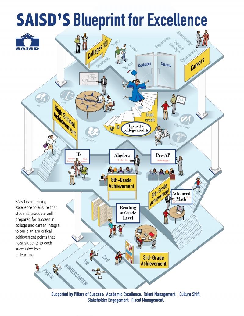 SAISD's Blueprint for Excellence